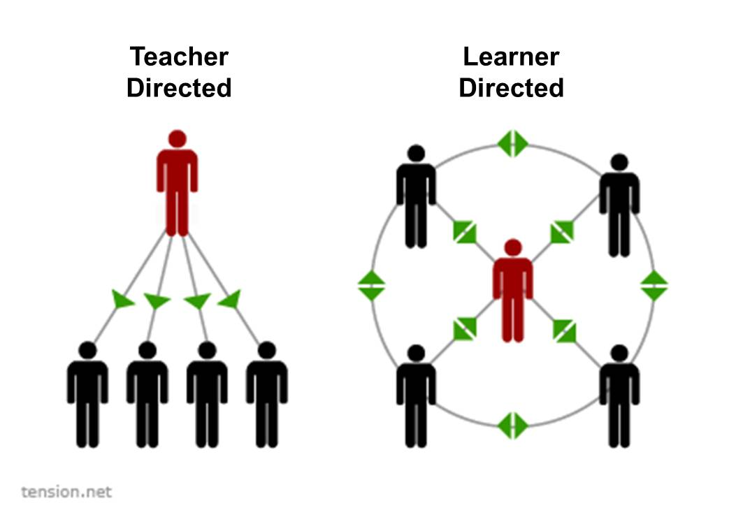 Designing for Learner-centered Activities - Atlas CorpsAtlas Corps